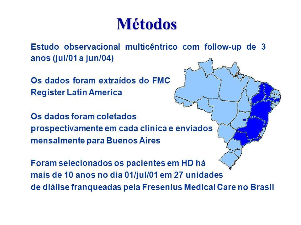 Métodos Estudo observacional multicêntrico com follow-up de 3 anos (jul/01 a jun/04) Os dados foram extraídos do FMC Register Latin America.
