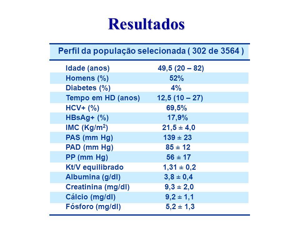 Resultados Perfil da população selecionada ( 302 de 3564 )