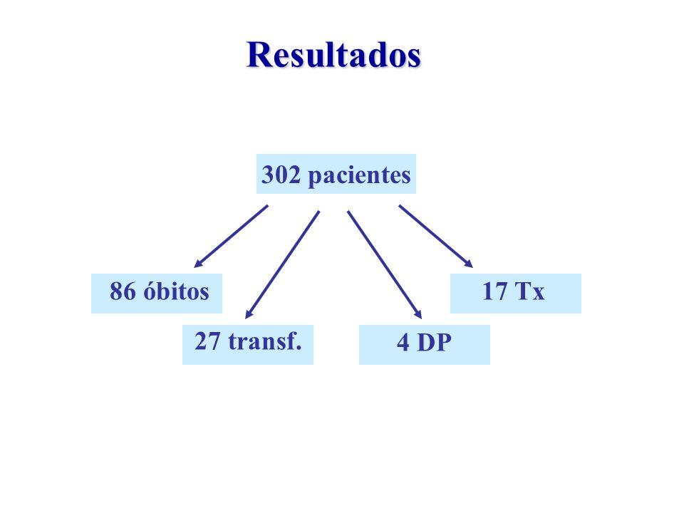 Resultados 302 pacientes 86 óbitos 17 Tx 27 transf. 4 DP