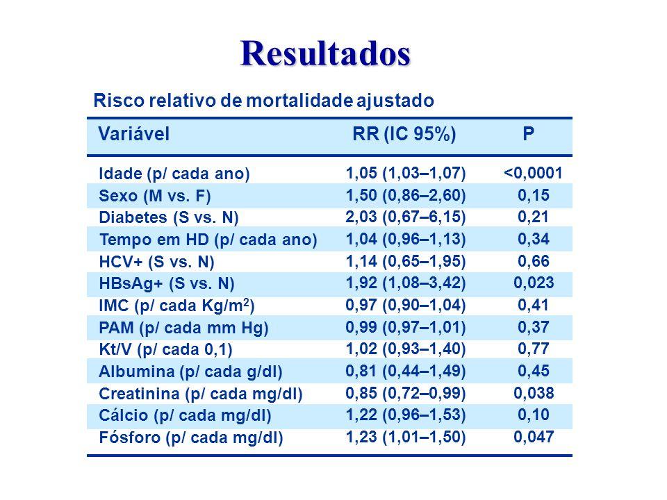 Resultados Risco relativo de mortalidade ajustado