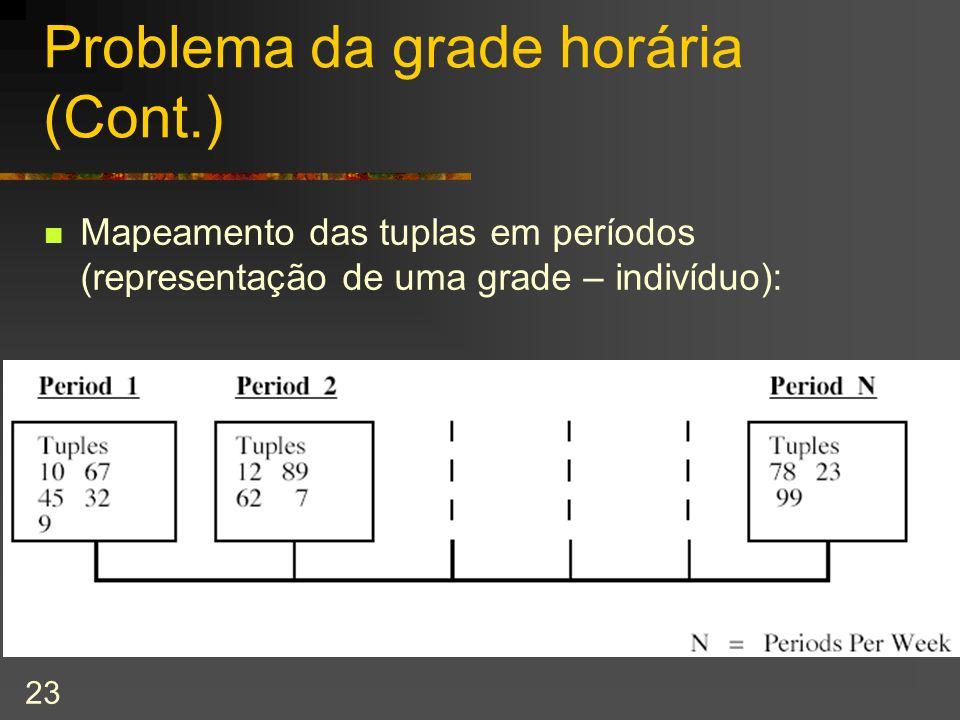Problema da grade horária (Cont.)