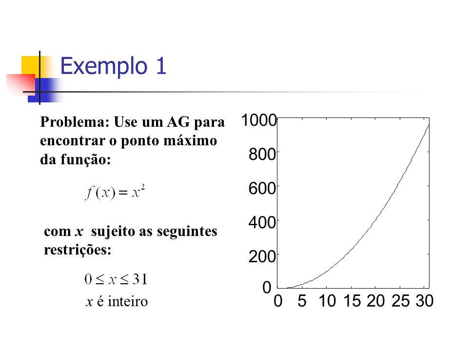 Exemplo 1Problema: Use um AG para encontrar o ponto máximo da função: 200. 400. 600. 800. 1000. 5. 10.