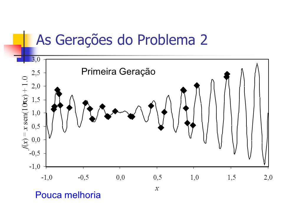 As Gerações do Problema 2