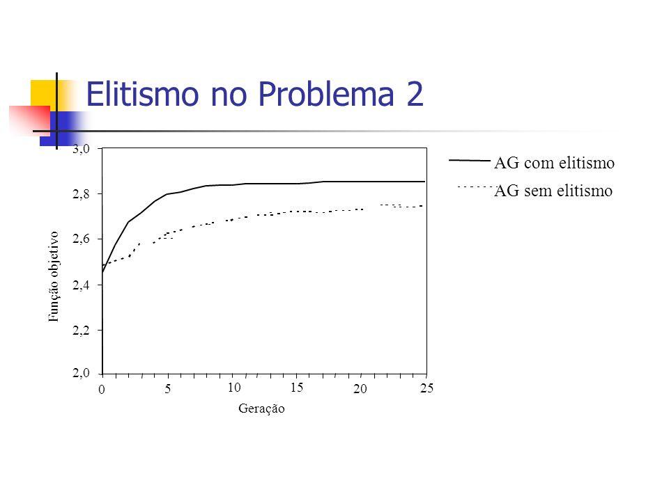 Elitismo no Problema 2 AG com elitismo AG sem elitismo Função objetivo