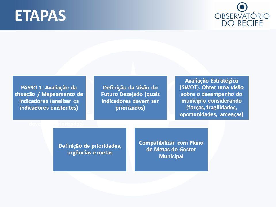 ETAPAS PASSO 1: Avaliação da situação / Mapeamento de indicadores (analisar os indicadores existentes)