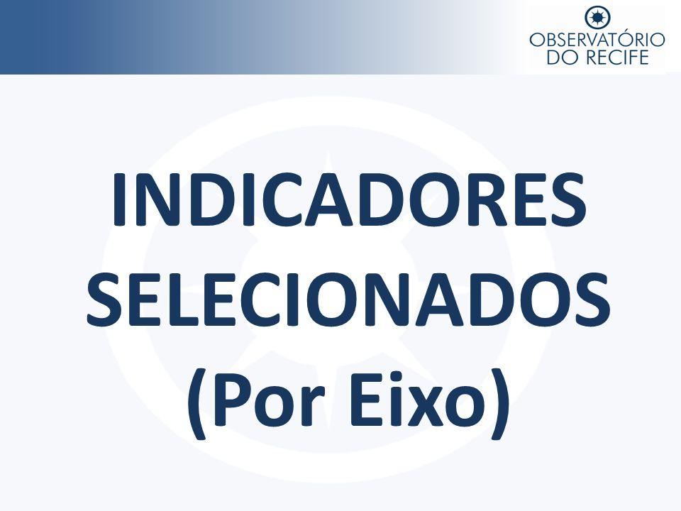 INDICADORES SELECIONADOS