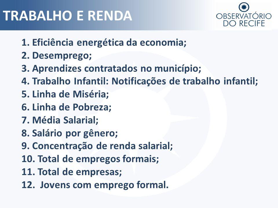 TRABALHO E RENDA 1. Eficiência energética da economia; 2. Desemprego;