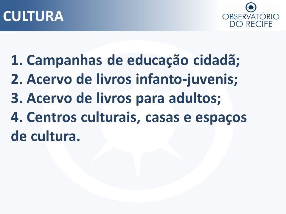 CULTURA 1. Campanhas de educação cidadã; 2. Acervo de livros infanto-juvenis; 3. Acervo de livros para adultos;
