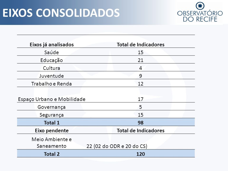 EIXOS CONSOLIDADOS Eixos já analisados Total de Indicadores Saúde 15
