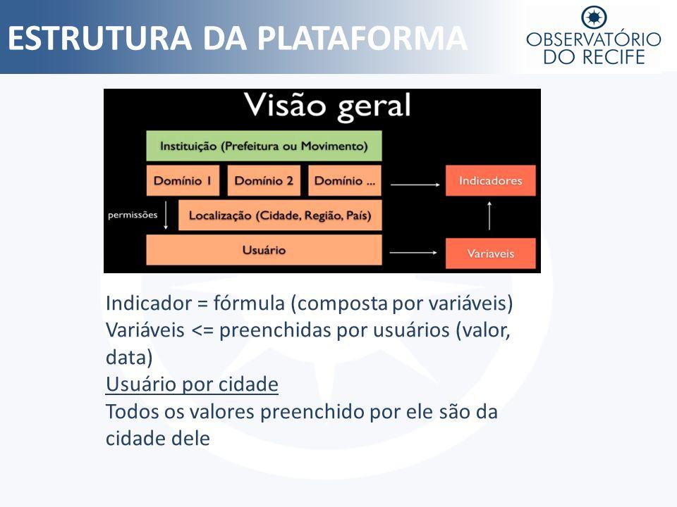 ESTRUTURA DA PLATAFORMA