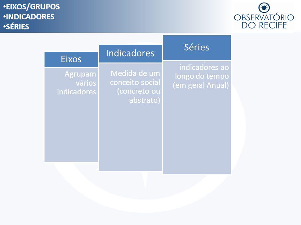 Séries Indicadores Eixos EIXOS/GRUPOS INDICADORES SÉRIES