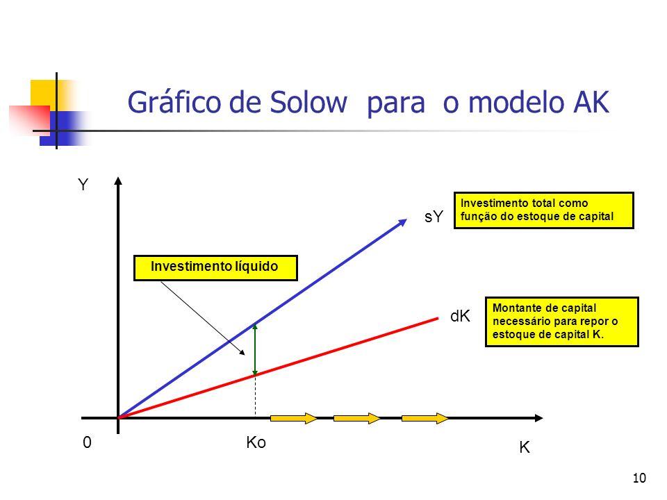 Gráfico de Solow para o modelo AK