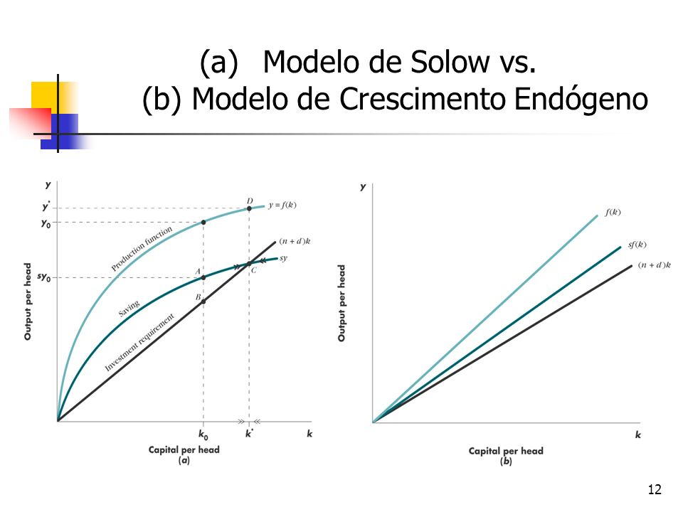 Modelo de Solow vs. (b) Modelo de Crescimento Endógeno