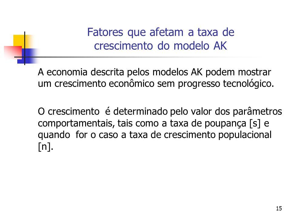 Fatores que afetam a taxa de crescimento do modelo AK