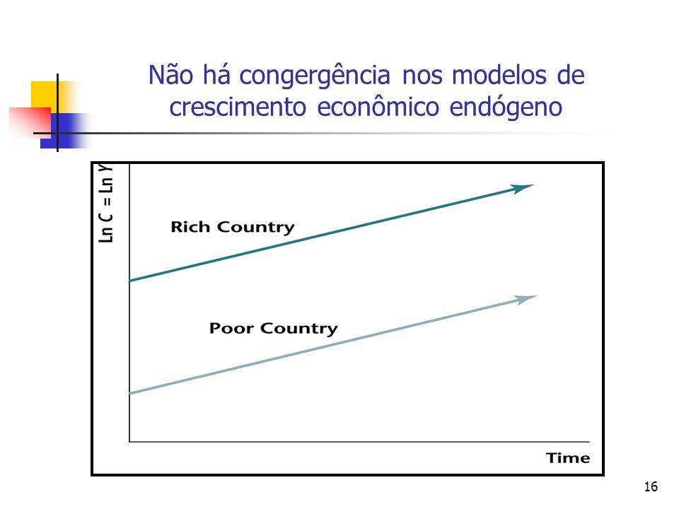 Não há congergência nos modelos de crescimento econômico endógeno