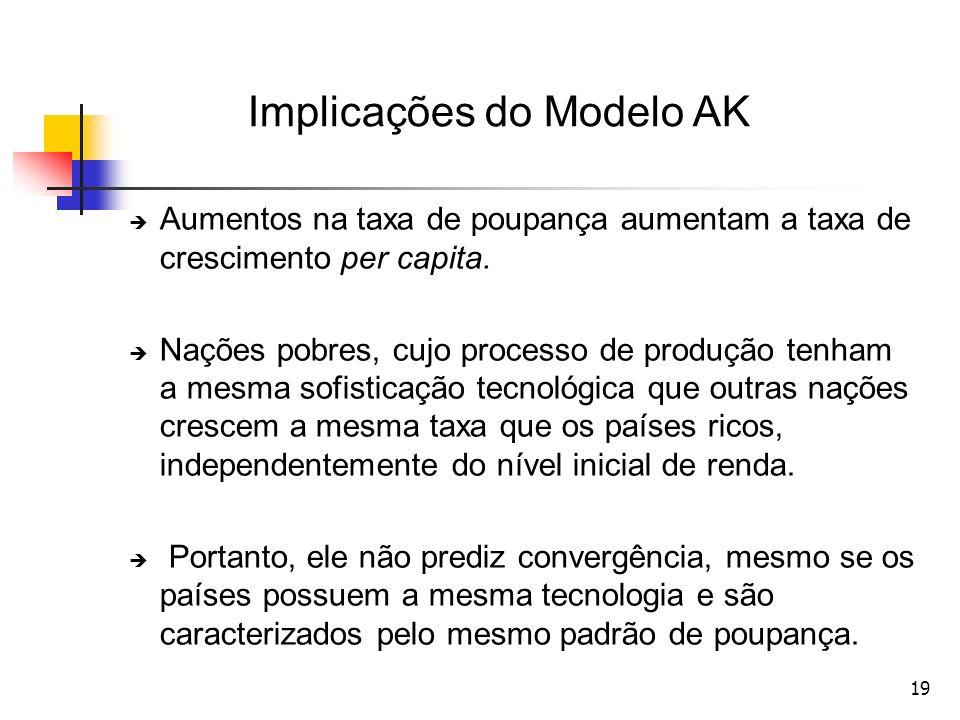 Implicações do Modelo AK