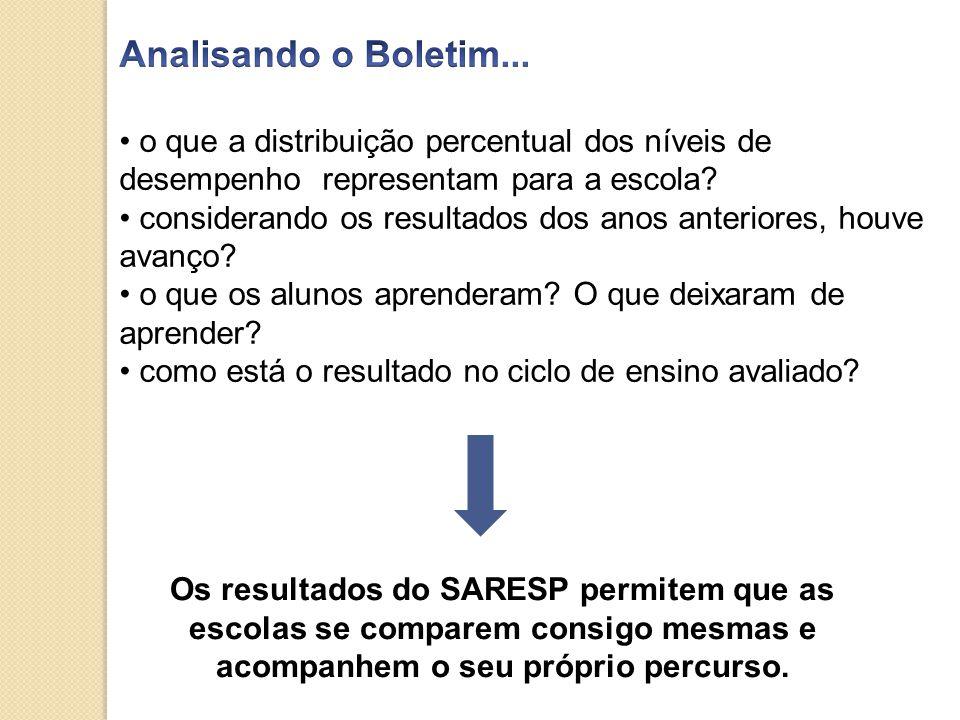 Analisando o Boletim... o que a distribuição percentual dos níveis de desempenho representam para a escola
