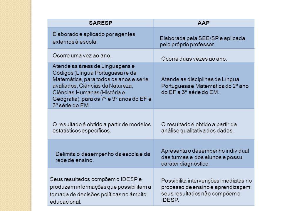 SARESP AAP. Elaborado e aplicado por agentes externos à escola. Elaborada pela SEE/SP e aplicada pelo próprio professor.