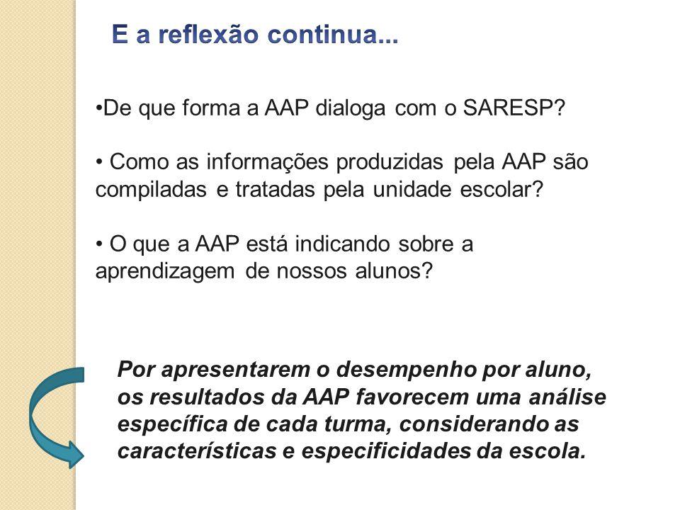 E a reflexão continua... De que forma a AAP dialoga com o SARESP
