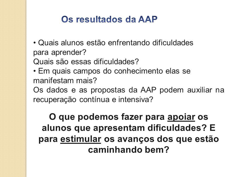Os resultados da AAP Quais alunos estão enfrentando dificuldades. para aprender Quais são essas dificuldades