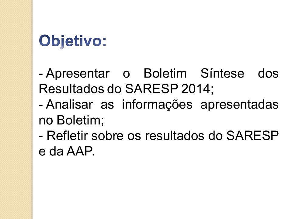 Objetivo: Apresentar o Boletim Síntese dos Resultados do SARESP 2014;