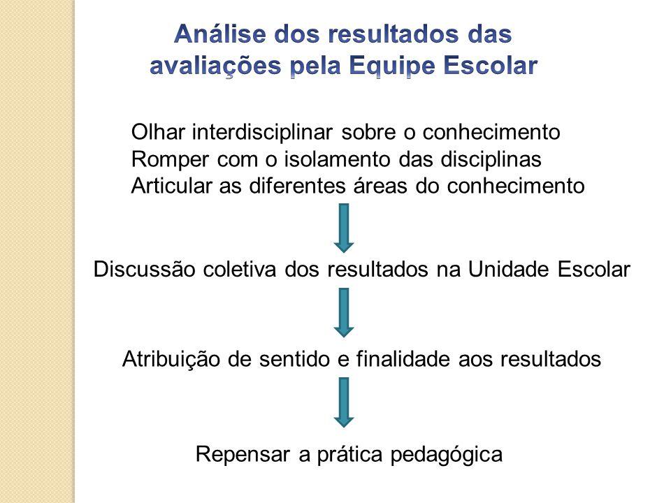 Análise dos resultados das avaliações pela Equipe Escolar