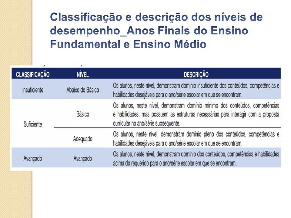 Classificação e descrição dos níveis de desempenho_Anos Finais do Ensino Fundamental e Ensino Médio