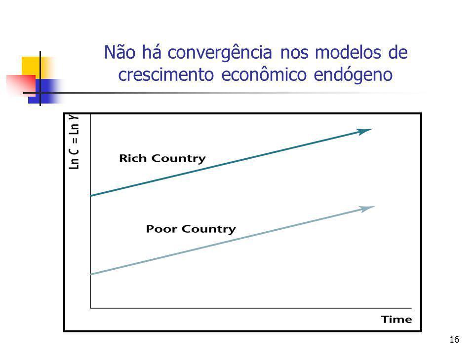 Não há convergência nos modelos de crescimento econômico endógeno