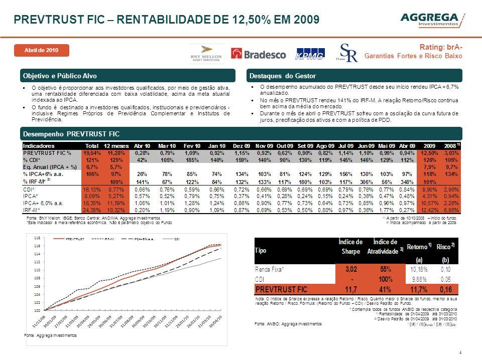 PREVTRUST FIC – RENTABILIDADE DE 12,50% EM 2009