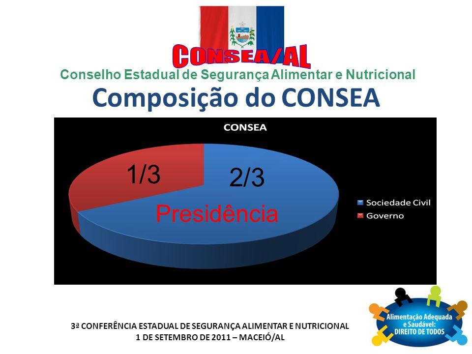 Composição do CONSEA 1/3 2/3 Presidência