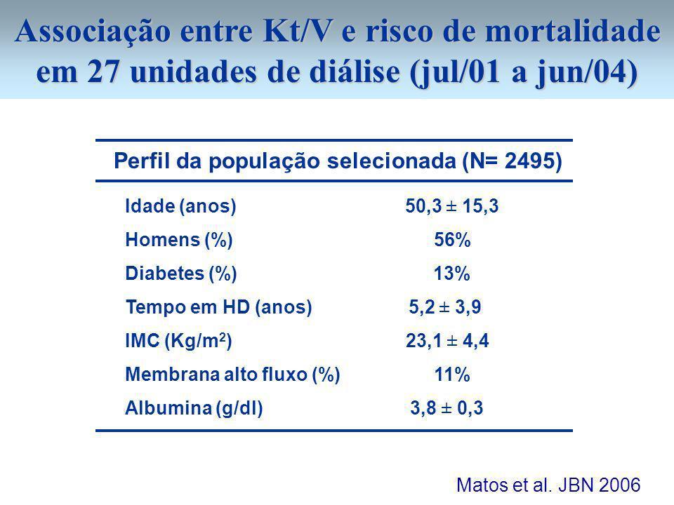 Associação entre Kt/V e risco de mortalidade em 27 unidades de diálise (jul/01 a jun/04)