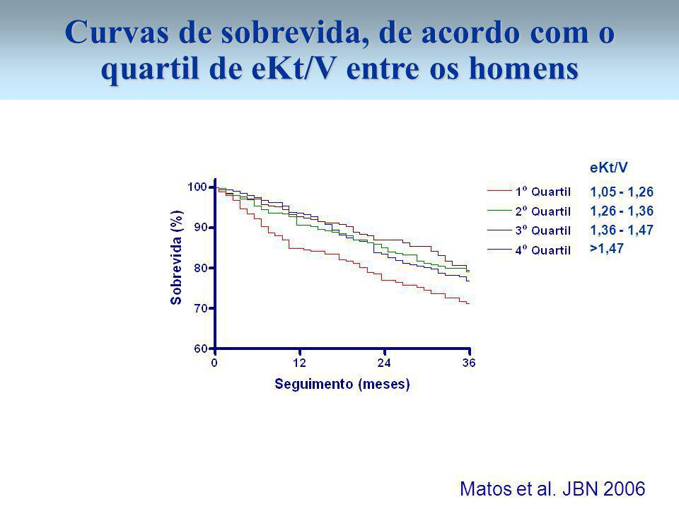 Curvas de sobrevida, de acordo com o quartil de eKt/V entre os homens