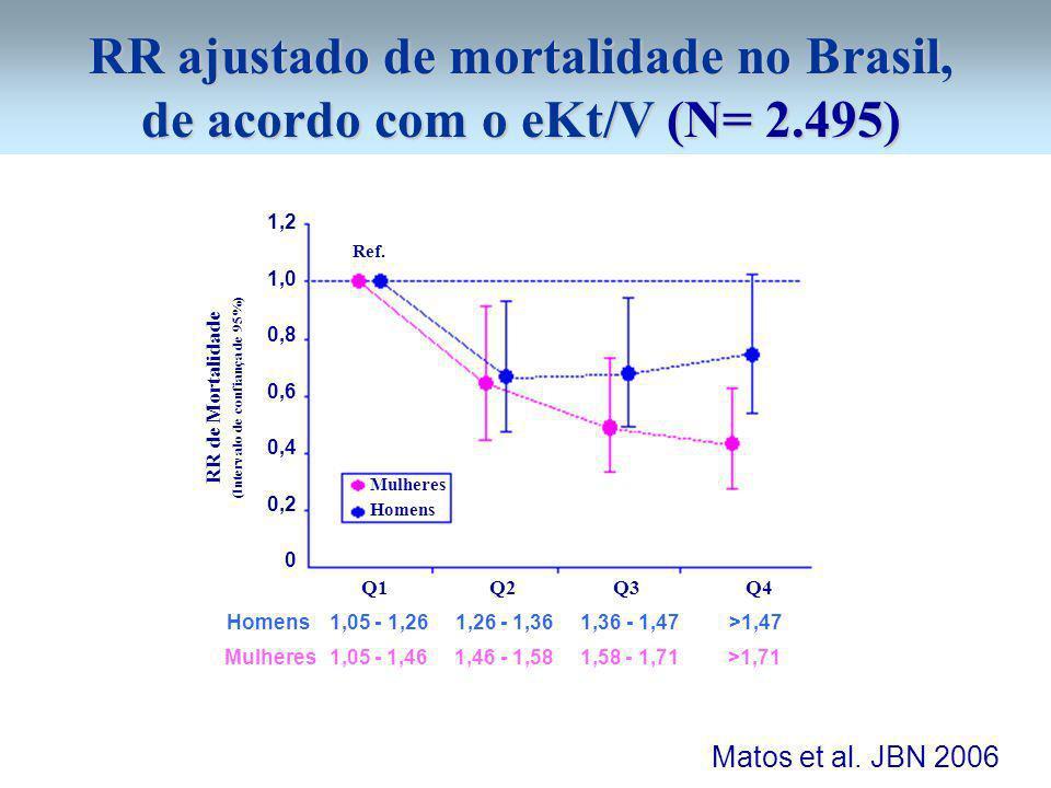 RR ajustado de mortalidade no Brasil, de acordo com o eKt/V (N= 2.495)