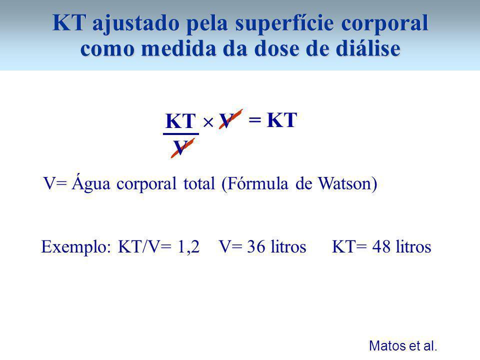 KT ajustado pela superfície corporal como medida da dose de diálise