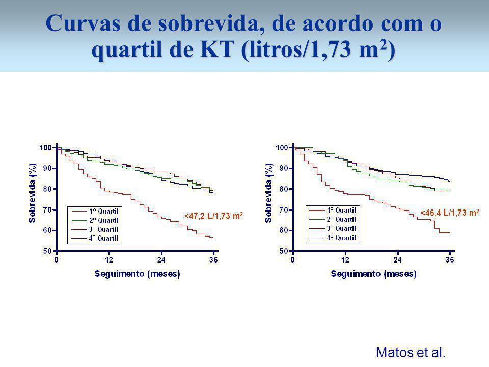 Curvas de sobrevida, de acordo com o quartil de KT (litros/1,73 m2)
