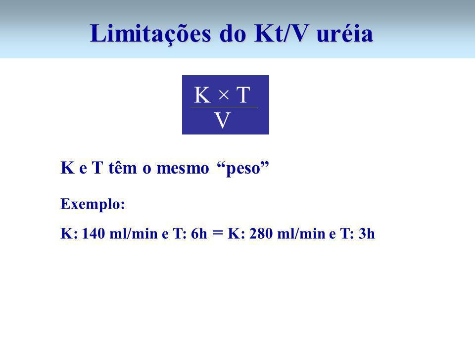 Limitações do Kt/V uréia