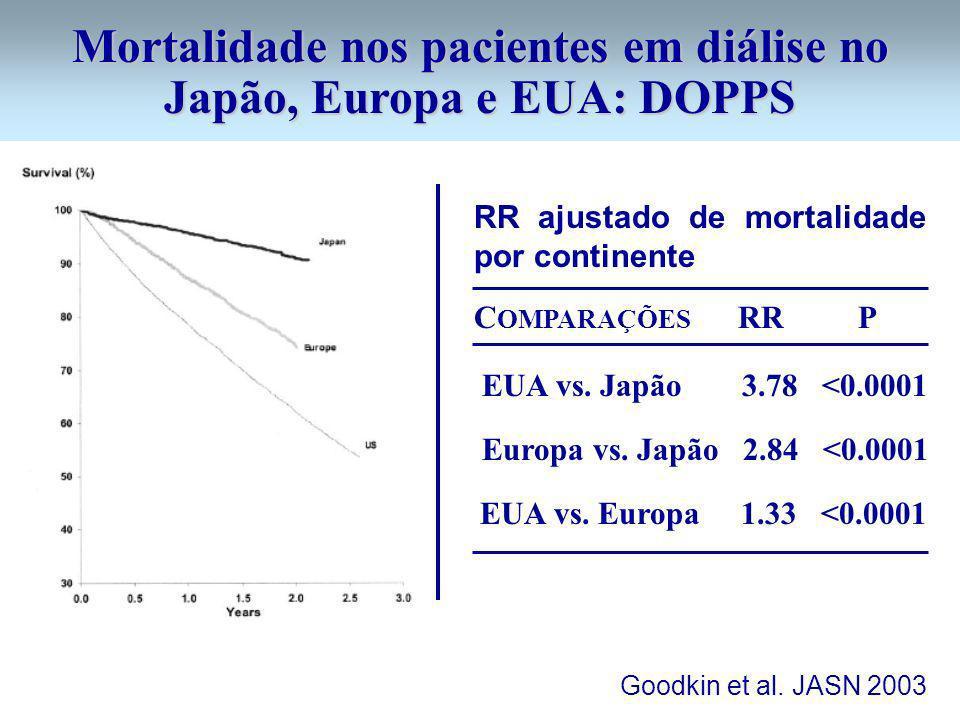 Mortalidade nos pacientes em diálise no Japão, Europa e EUA: DOPPS