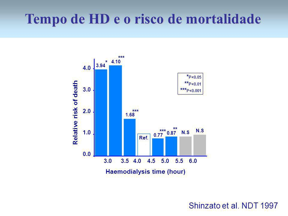 Tempo de HD e o risco de mortalidade Haemodialysis time (hour)