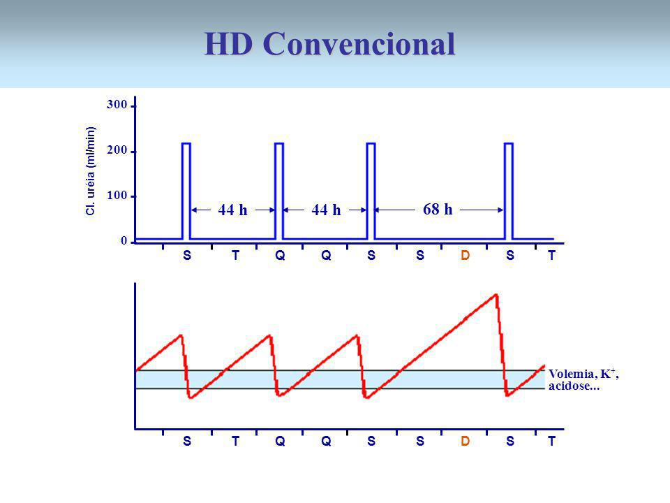 HD Convencional 44 h 44 h 68 h 300 200 100 S T Q Q S S D S T