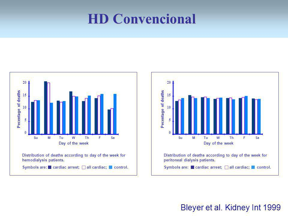 HD Convencional Bleyer et al. Kidney Int 1999 Pecentage of deaths