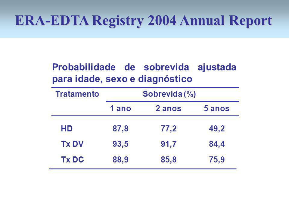 ERA-EDTA Registry 2004 Annual Report