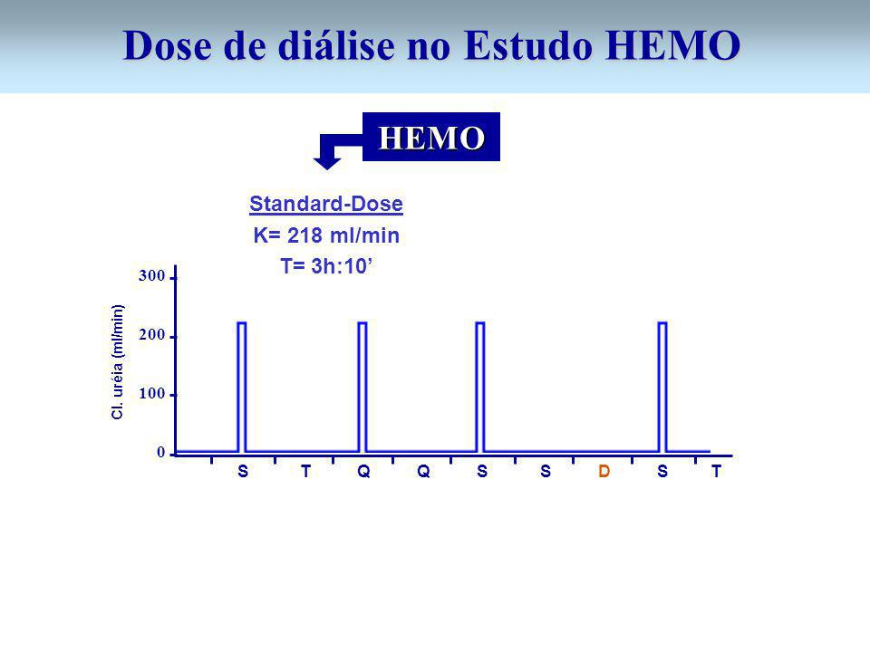 Dose de diálise no Estudo HEMO