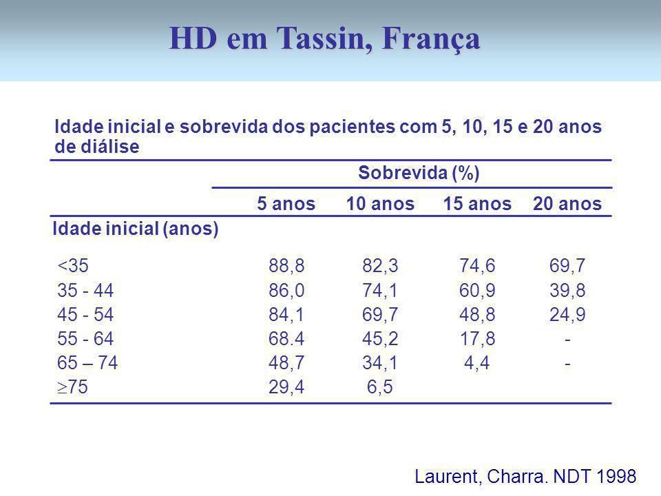HD em Tassin, França Idade inicial e sobrevida dos pacientes com 5, 10, 15 e 20 anos de diálise. Sobrevida (%)