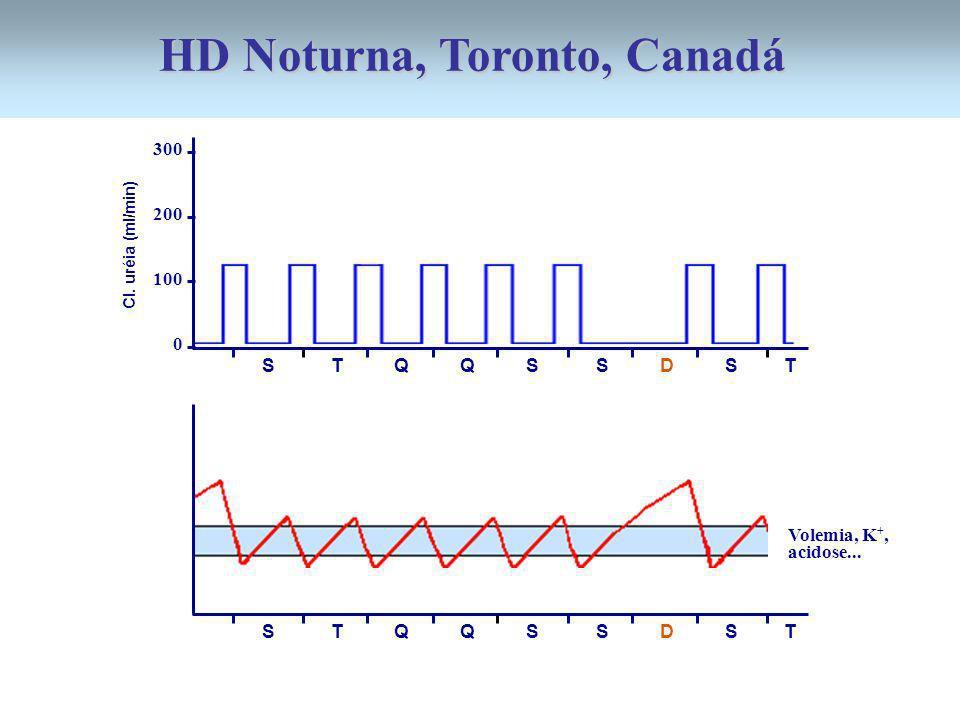 HD Noturna, Toronto, Canadá