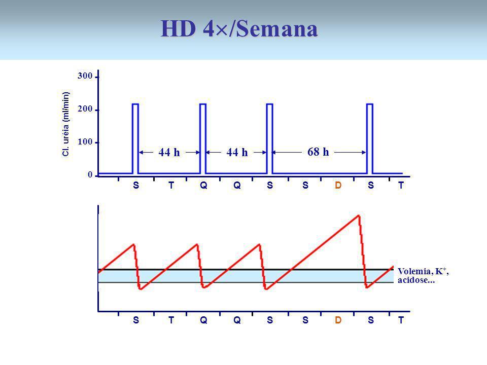 HD 4/Semana 44 h 44 h 68 h 300 200 100 S T Q Q S S D S T