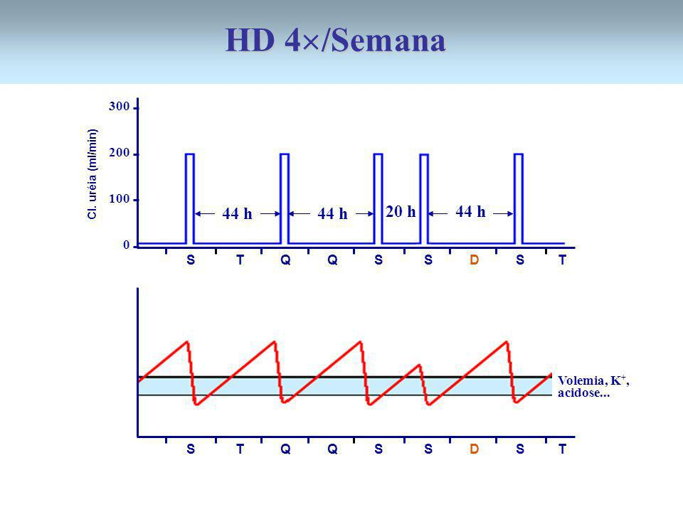 HD 4/Semana 44 h 44 h 20 h 44 h 300 200 100 S T Q Q S S D S T