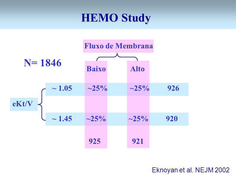 HEMO Study N= 1846 Fluxo de Membrana ~ 1.05 ~25% ~25% 926 Baixo Alto