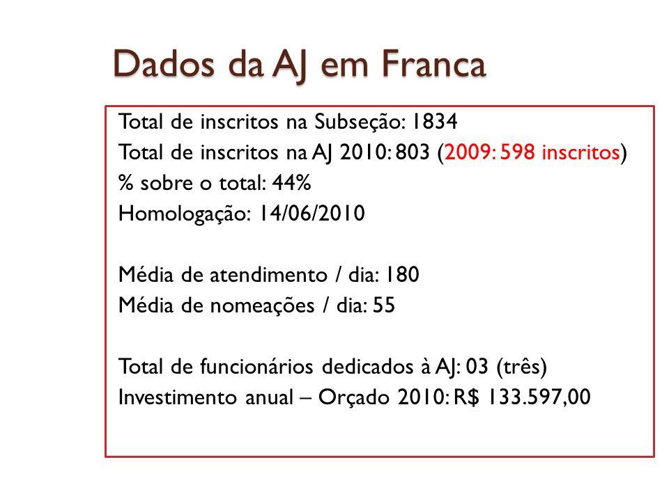 Dados da AJ em Franca