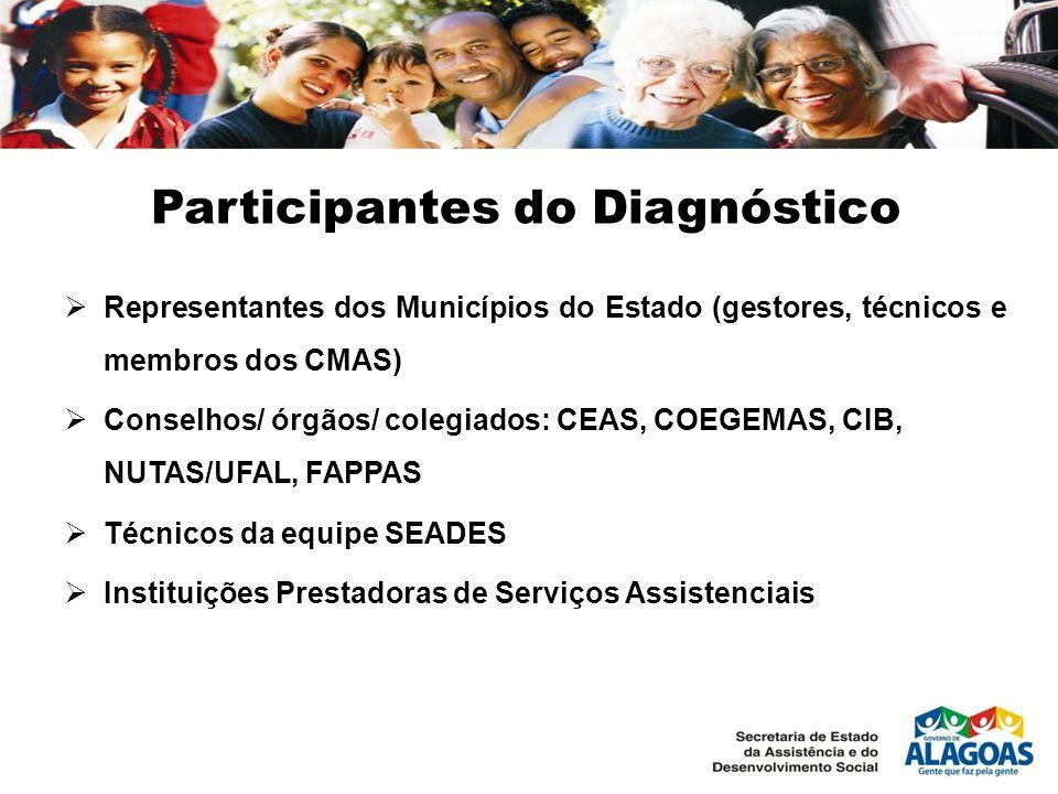 Participantes do Diagnóstico