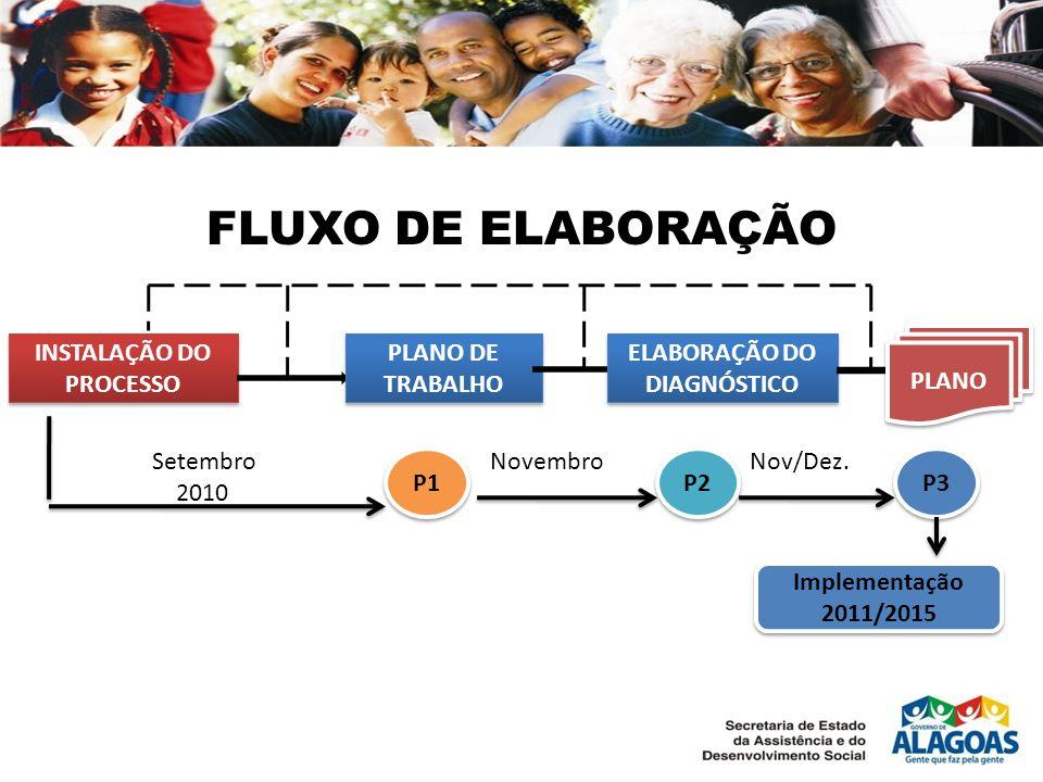 INSTALAÇÃO DO PROCESSO ELABORAÇÃO DO DIAGNÓSTICO